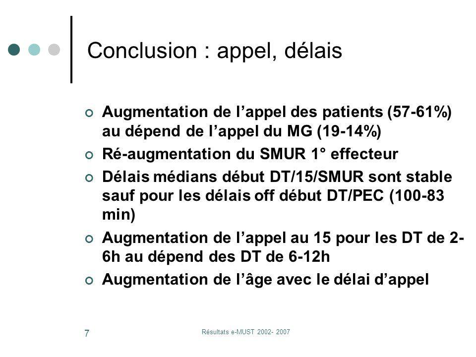 Résultats e-MUST 2002- 2007 7 Augmentation de lappel des patients (57-61%) au dépend de lappel du MG (19-14%) Ré-augmentation du SMUR 1° effecteur Dél