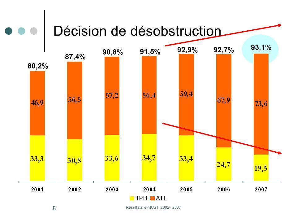 Résultats e-MUST 2002- 2007 8 80,2% 87,4% 90,8% 91,5% 92,9%92,7% 93,1% Décision de désobstruction