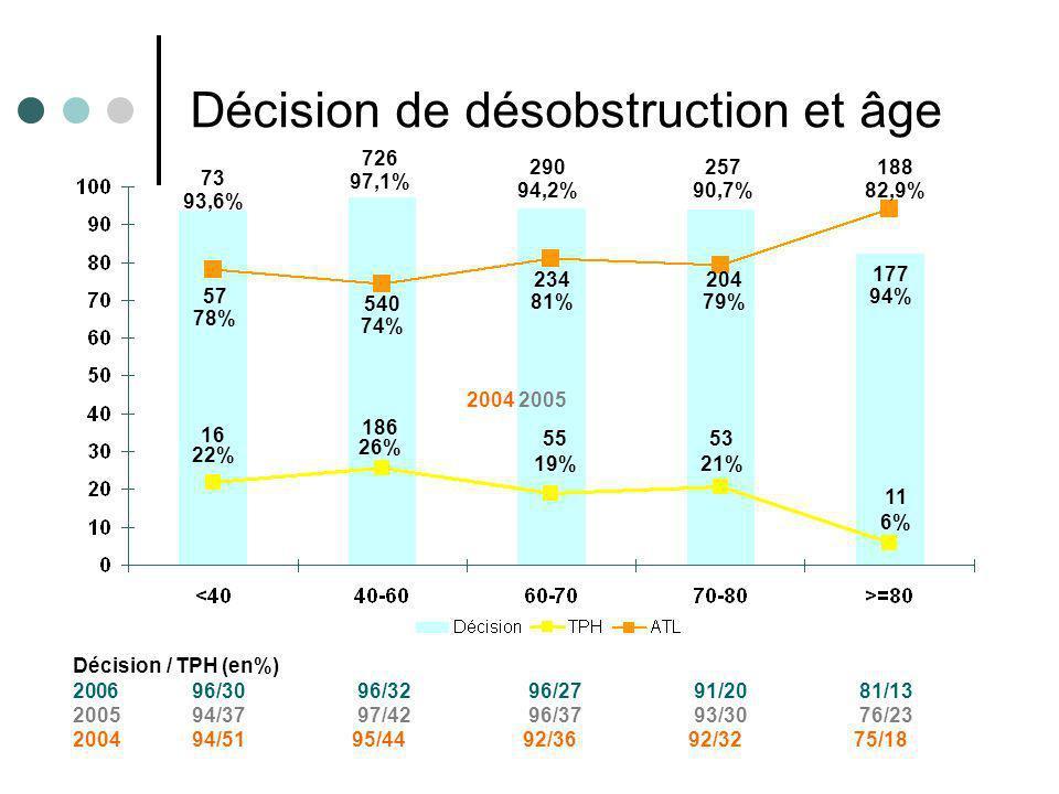 Résultats e-MUST 2002- 2007 9 73 93,6% 726 97,1% 290 94,2% 257 90,7% 177 94% 57 78% 186 26% 55 19% 53 21% 11 6% 540 74% 234 81% 204 79% 188 82,9% Déci