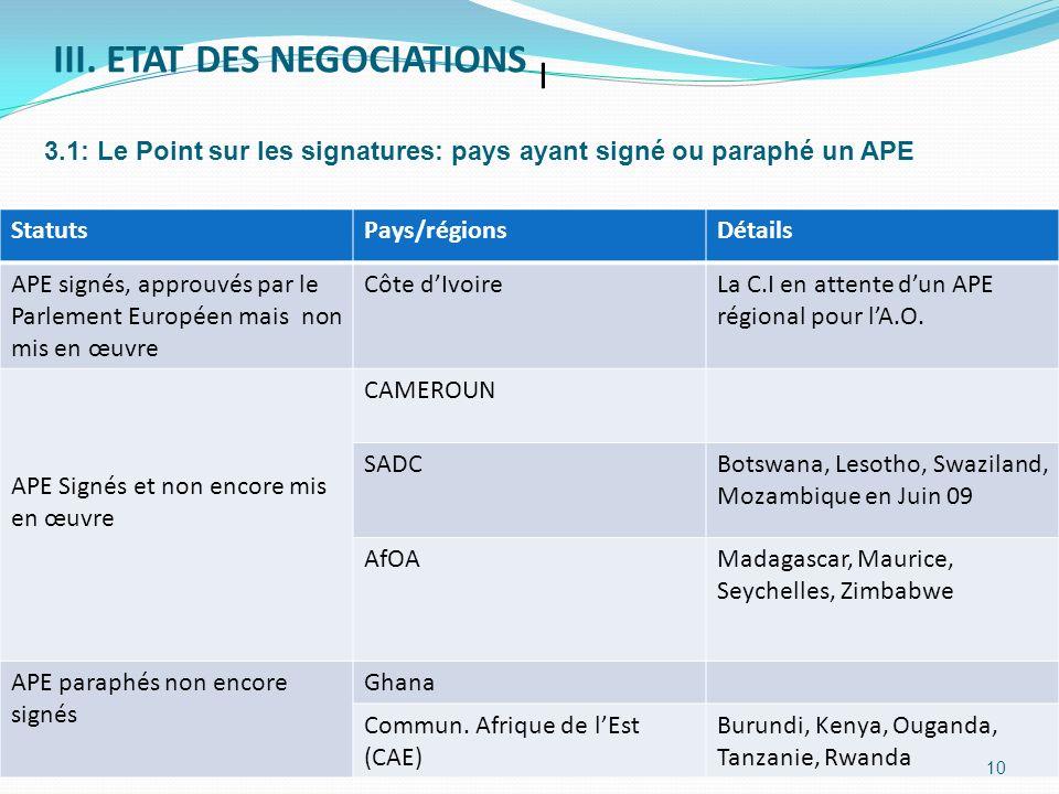 III. ETAT DES NEGOCIATIONS StatutsPays/régionsDétails APE signés, approuvés par le Parlement Européen mais non mis en œuvre Côte dIvoireLa C.I en atte