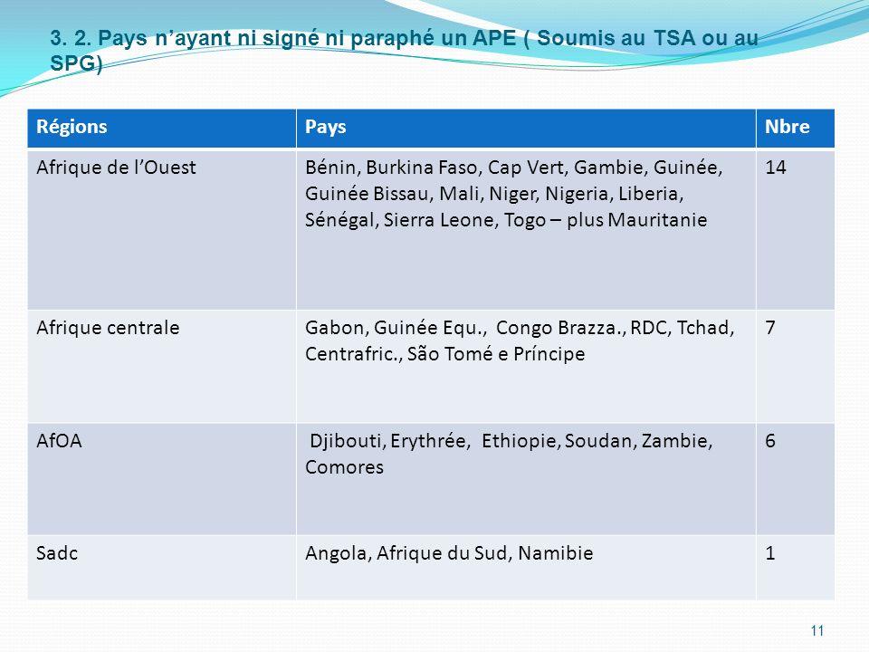 3. 2. Pays nayant ni signé ni paraphé un APE ( Soumis au TSA ou au SPG) RégionsPaysNbre Afrique de lOuestBénin, Burkina Faso, Cap Vert, Gambie, Guinée