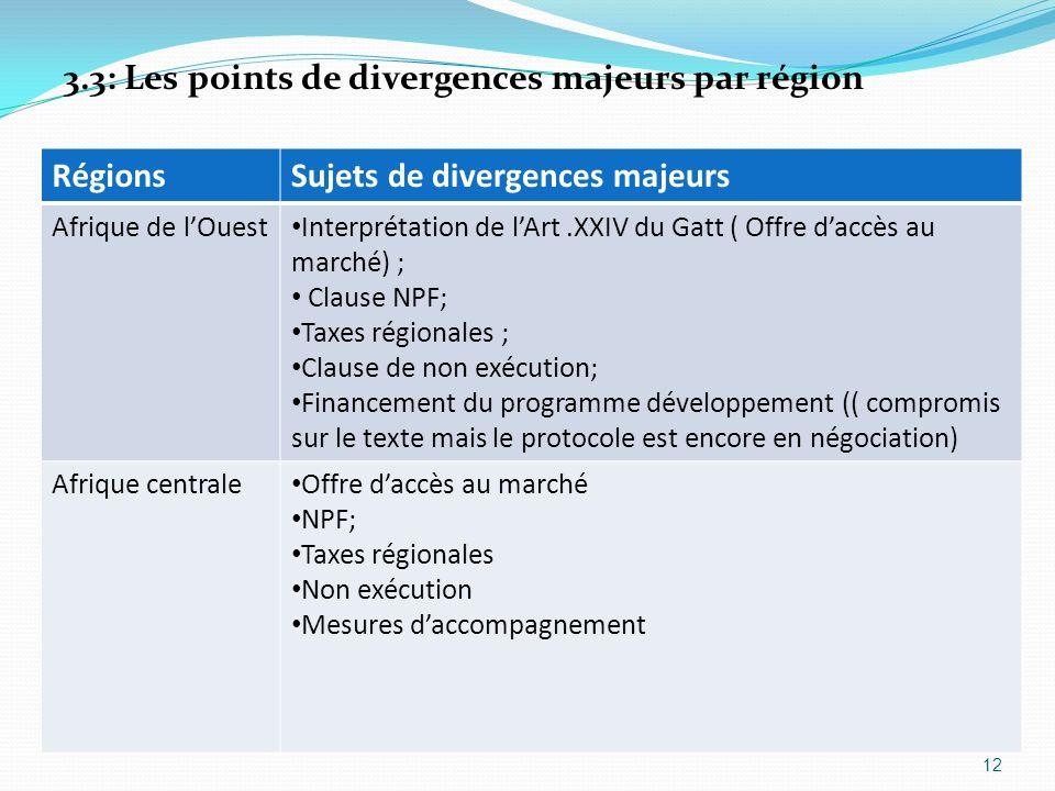 3.3: Les points de divergences majeurs par région RégionsSujets de divergences majeurs Afrique de lOuest Interprétation de lArt.XXIV du Gatt ( Offre d