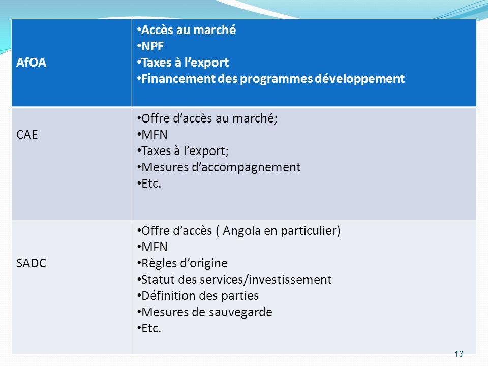 AfOA Accès au marché NPF Taxes à lexport Financement des programmes développement CAE Offre daccès au marché; MFN Taxes à lexport; Mesures daccompagne