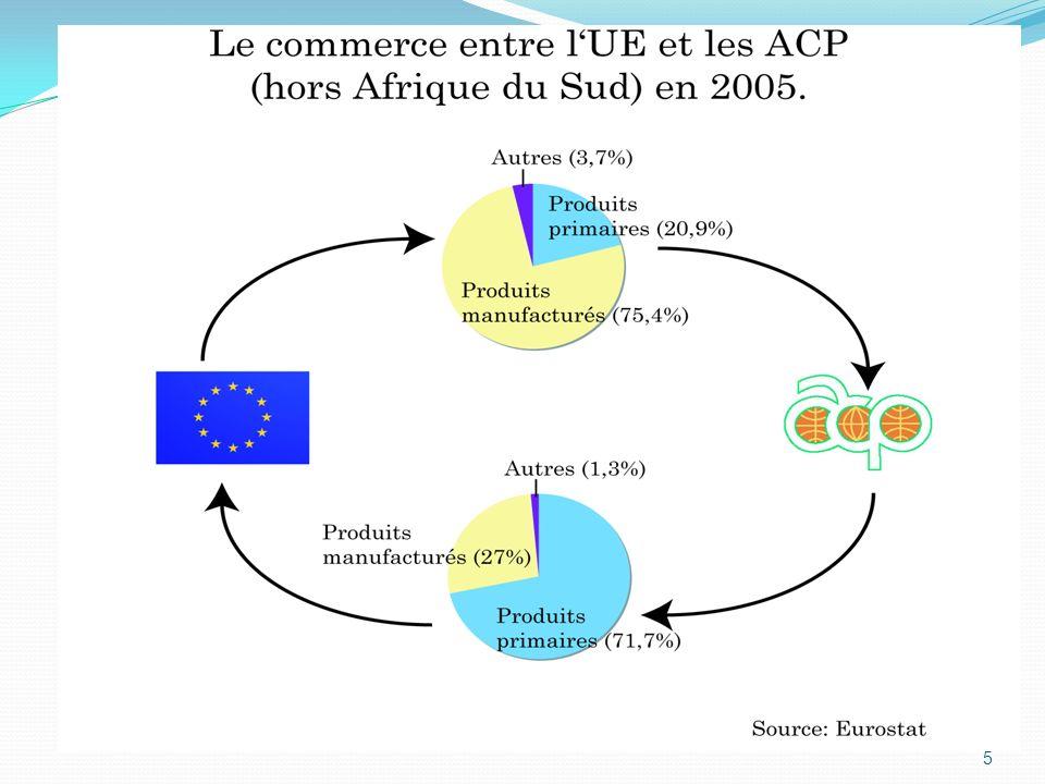 1.3: Incompatibilité entre LOME et les règles de lOMC: Un problème de conformité avec les principes (GATT) Non respect de la clause de la nation la plus favorisée ; Régime préférentiel possible pour lensemble des pays en développement ou pour lensemble des pays les moins avancés (PMA) (« discrimination ACP ») ; Possibilité dune dérogation au principe de la clause de la nation la plus favorisée dans le cadre de zones de libre-échange réciproques.