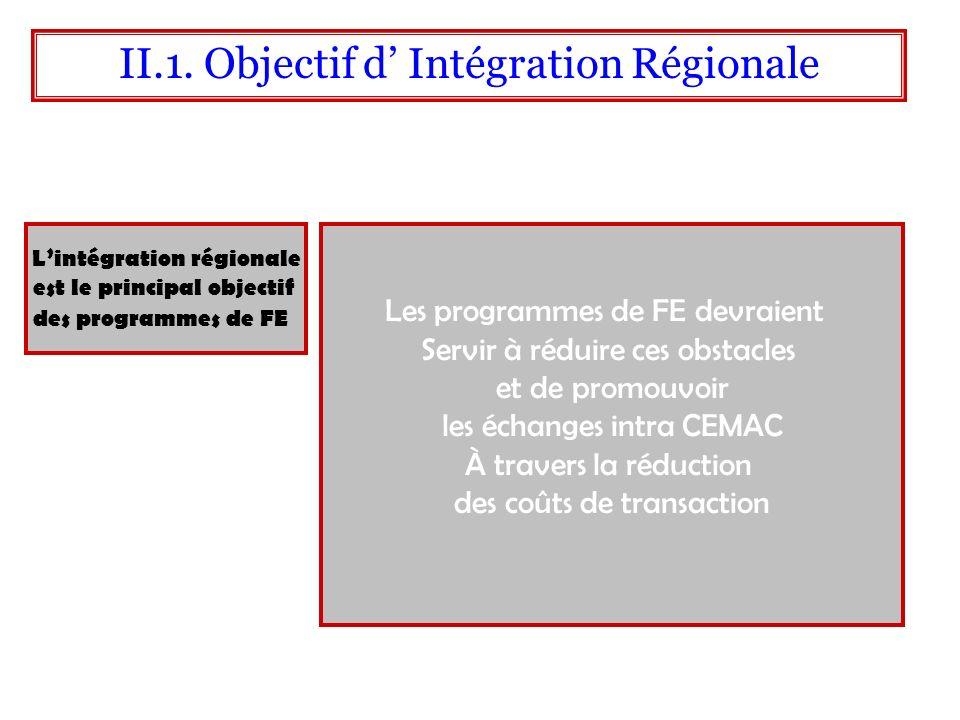 Lintégration régionale est le principal objectif des programmes de FE II.1. Objectif d Intégration Régionale Les programmes de FE devraient Servir à r