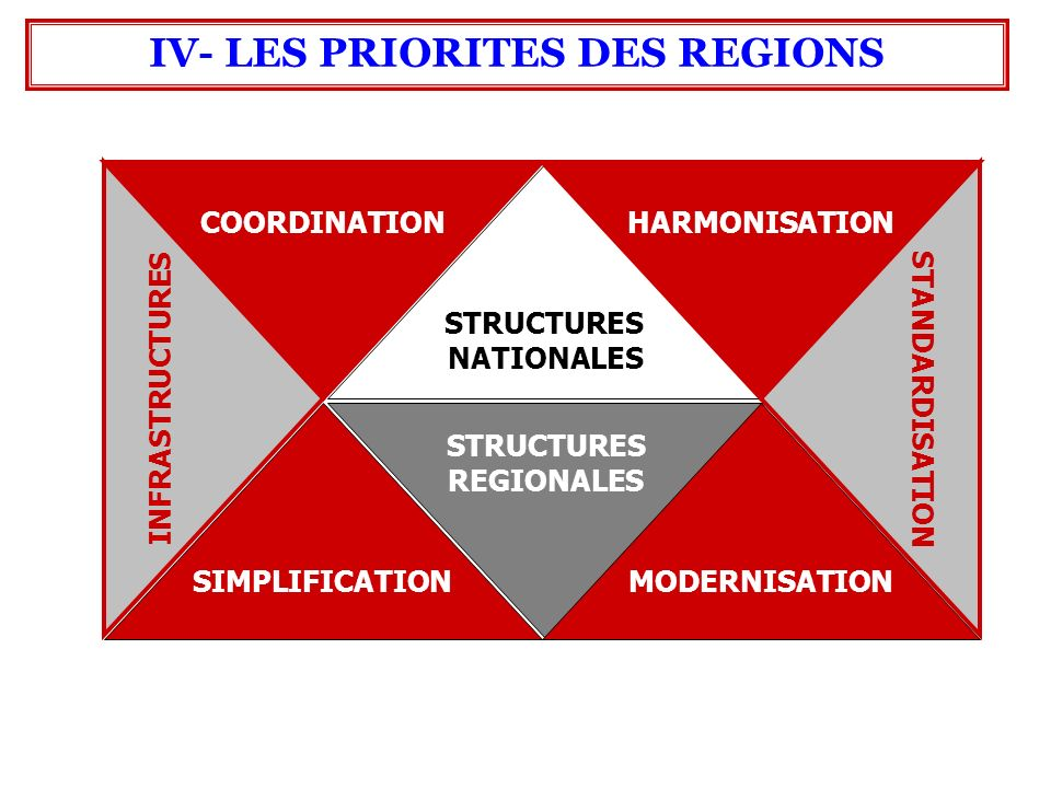 IV- LES PRIORITES DES REGIONS STRUCTURES NATIONALES STRUCTURES REGIONALES HARMONISATIONCOORDINATION MODERNISATIONSIMPLIFICATION STANDARDISATION INFRASTRUCTURES