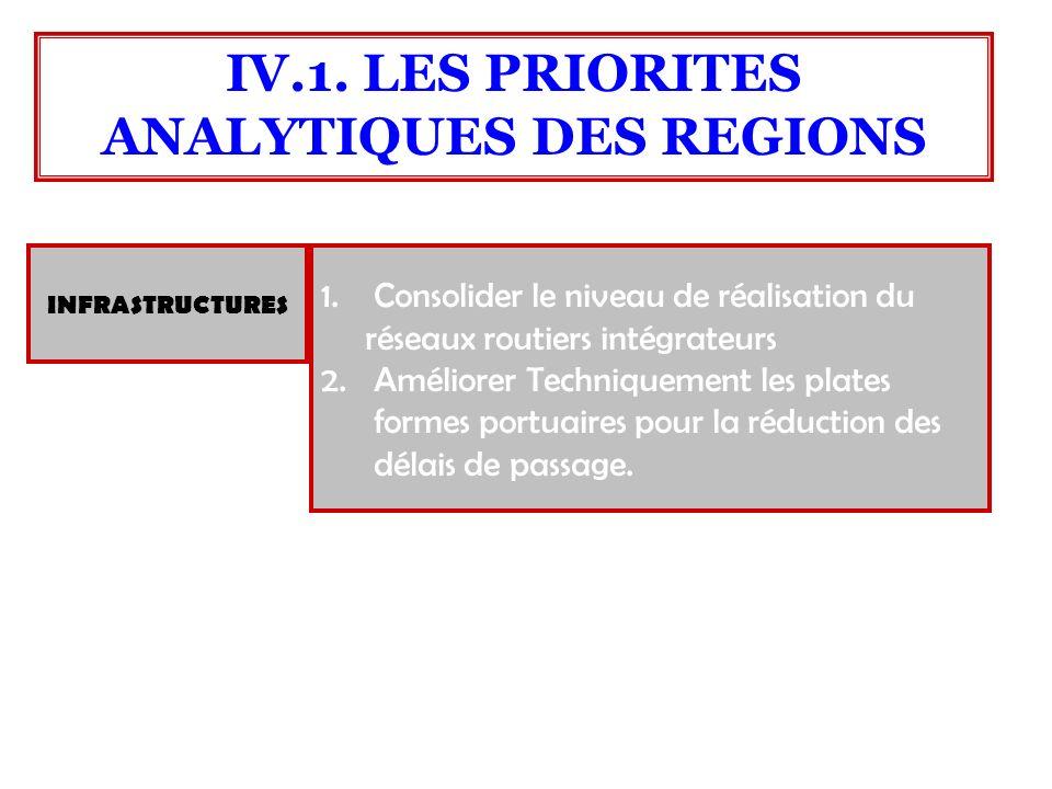 1.Consolider le niveau de réalisation du réseaux routiers intégrateurs 2.Améliorer Techniquement les plates formes portuaires pour la réduction des dé