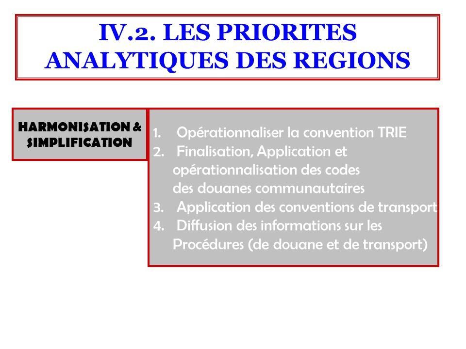 HARMONISATION & SIMPLIFICATION 1.Opérationnaliser la convention TRIE 2.Finalisation, Application et opérationnalisation des codes des douanes communau