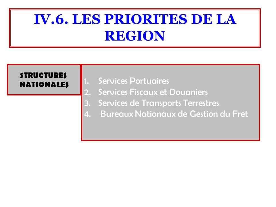 STRUCTURES NATIONALES 1.Services Portuaires 2.Services Fiscaux et Douaniers 3.Services de Transports Terrestres 4. Bureaux Nationaux de Gestion du Fre