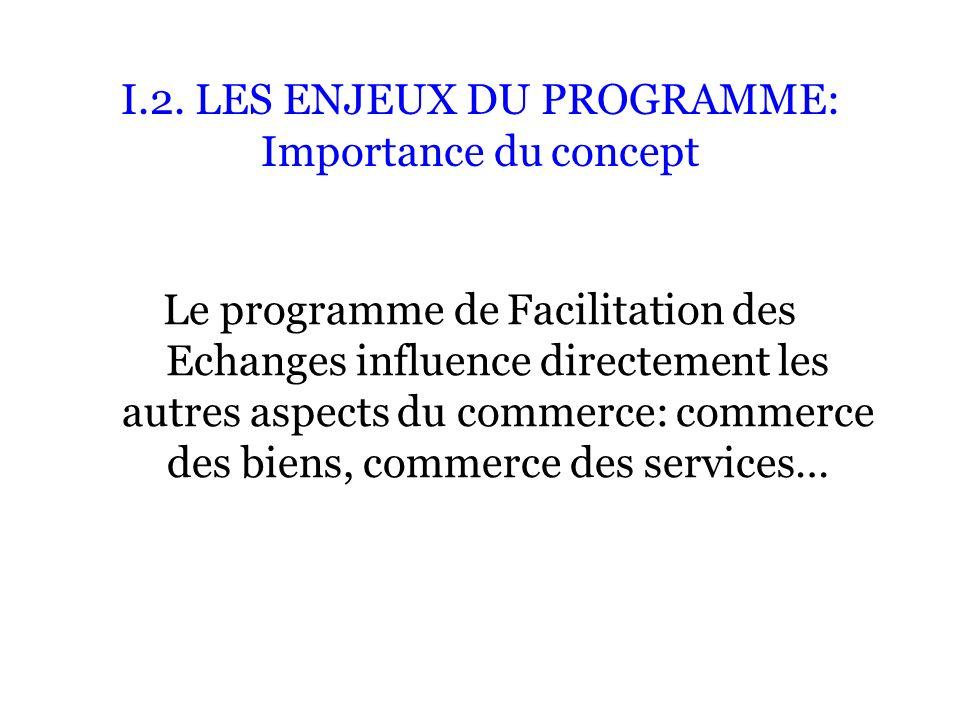 I.2. LES ENJEUX DU PROGRAMME: Importance du concept Le programme de Facilitation des Echanges influence directement les autres aspects du commerce: co