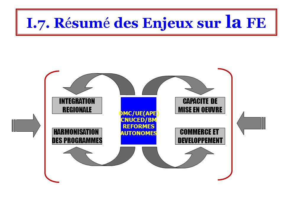 Importance des négociations sur la FE dans ce contexte II.