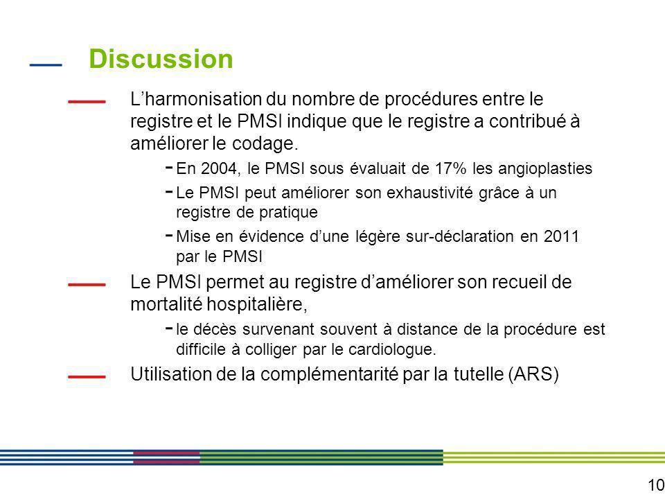 10 Discussion Lharmonisation du nombre de procédures entre le registre et le PMSI indique que le registre a contribué à améliorer le codage. - En 2004