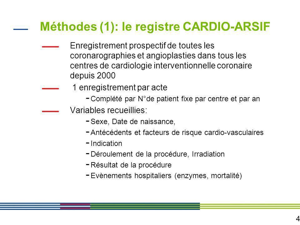 4 Méthodes (1): le registre CARDIO-ARSIF Enregistrement prospectif de toutes les coronarographies et angioplasties dans tous les centres de cardiologi