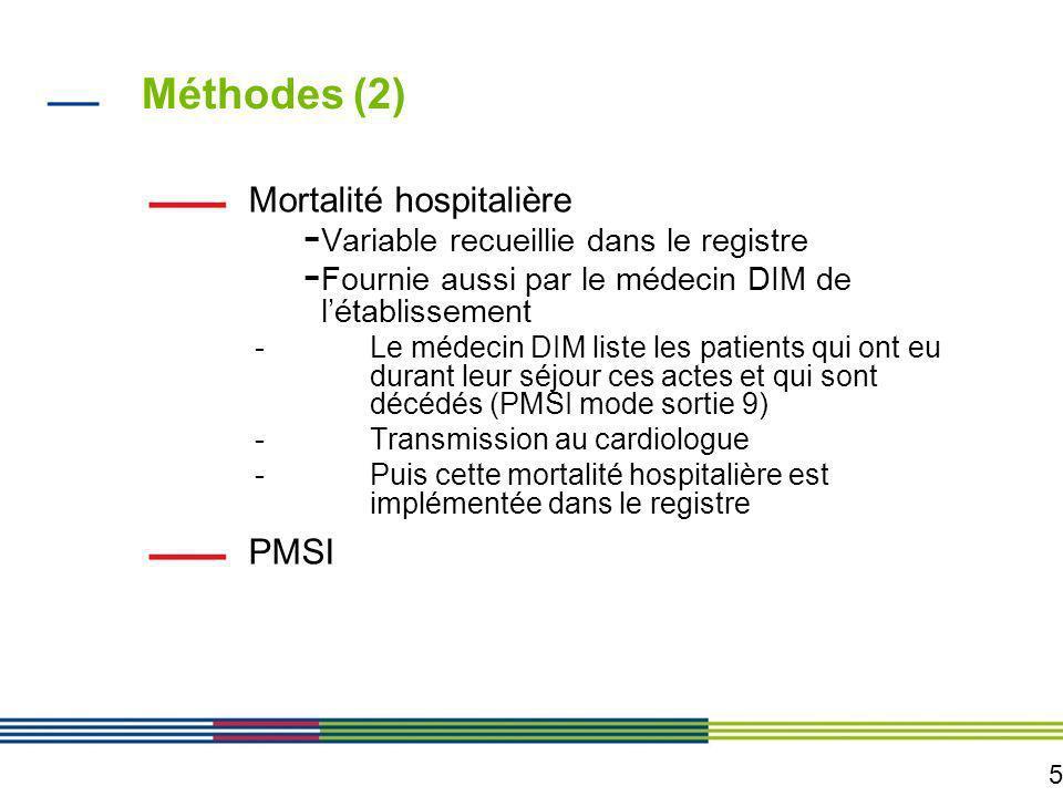 5 Méthodes (2) Mortalité hospitalière - Variable recueillie dans le registre - Fournie aussi par le médecin DIM de létablissement -Le médecin DIM list