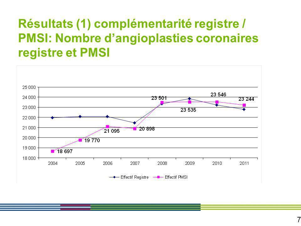 7 Résultats (1) complémentarité registre / PMSI: Nombre dangioplasties coronaires registre et PMSI
