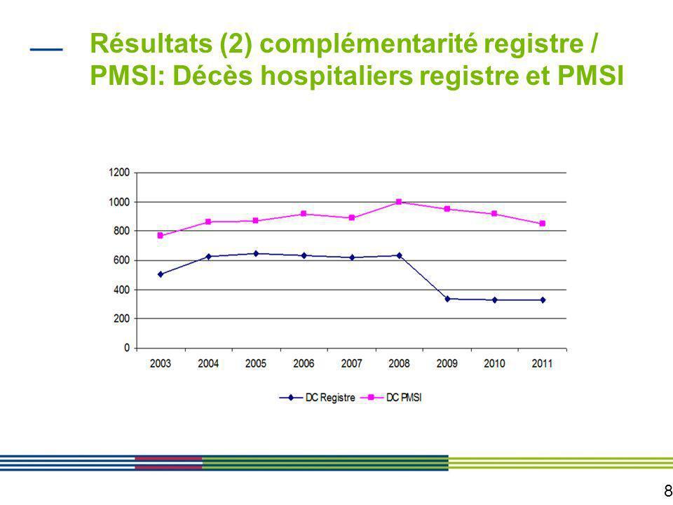 8 Résultats (2) complémentarité registre / PMSI: Décès hospitaliers registre et PMSI