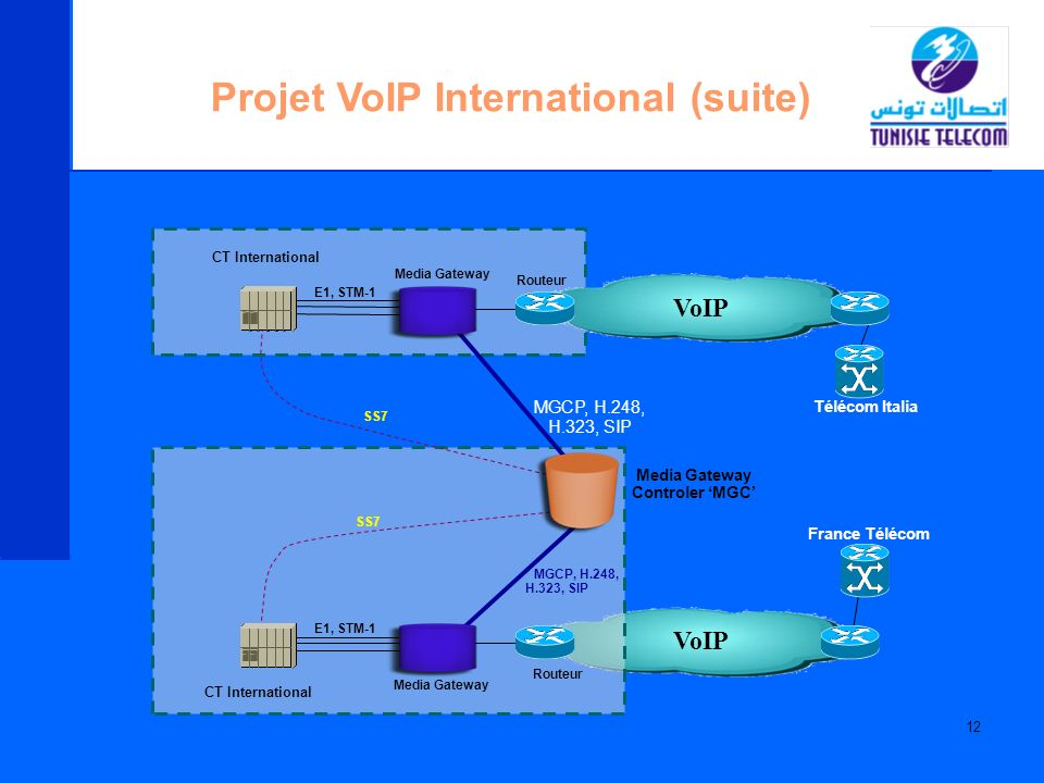 12 Projet VoIP International (suite) VoIP France Télécom Télécom Italia CT International Media Gateway Media Gateway Controler MGC E1, STM-1 Media Gat