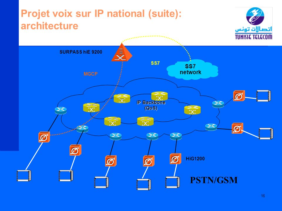 16 Projet voix sur IP national (suite): architecture SURPASS hiE 9200 SS7 network MGCP SS7 IP Backbone IP Backbone(QoS) HiG1200 PSTN/GSM