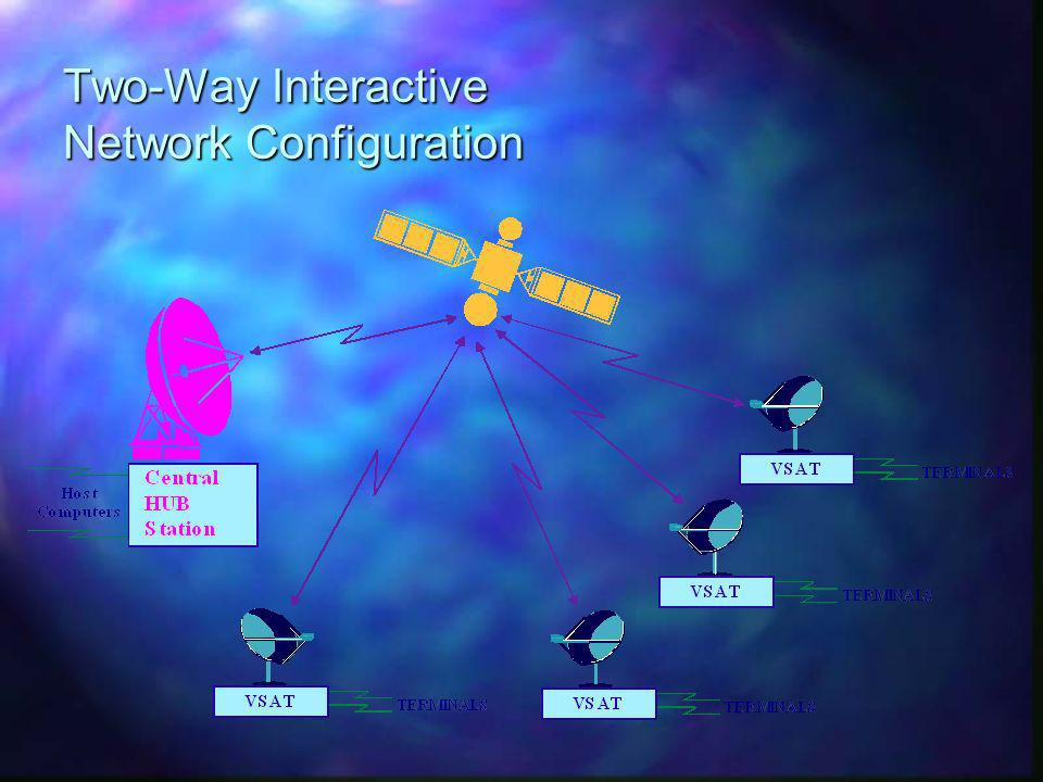 Two-Way Interactive Network Configuration