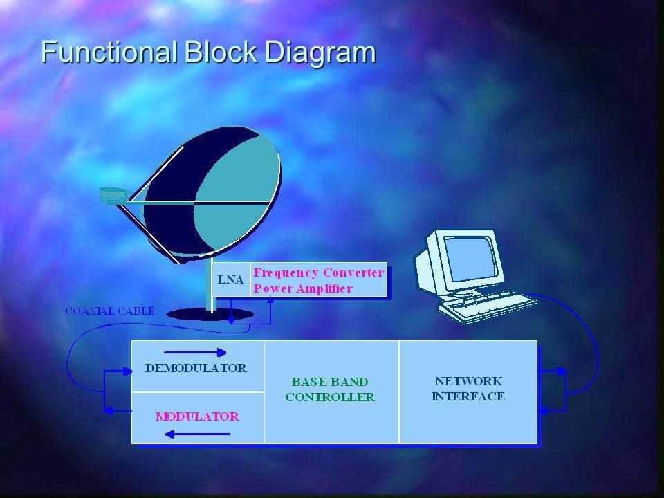 Site Central PES/ DirecPC/EE Hub 2-45 MbpsDirecPC Outroute PES Outroute/ Inroutes L- band PES Enterprise Relay DirecPC Gateway Complex Le Réseau Multimedia DirecPC Apercu du Réseau