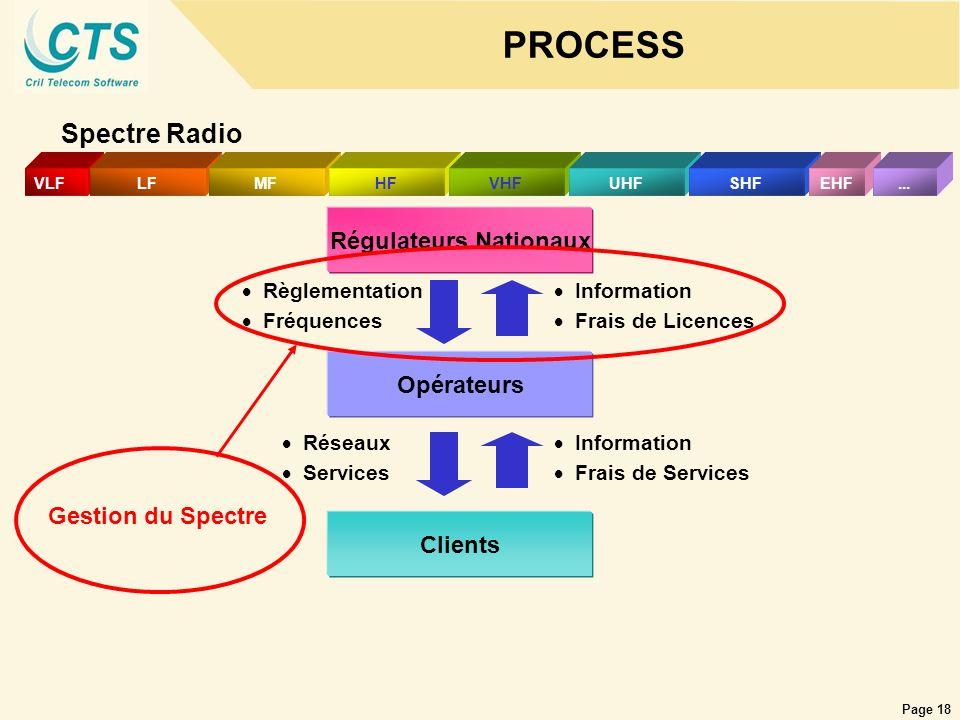 Page 18 PROCESS Spectre Radio Régulateurs Nationaux VLFLFMFHFVHFUHFSHFEHF... Clients Opérateurs Règlementation Fréquences Information Frais de Licence