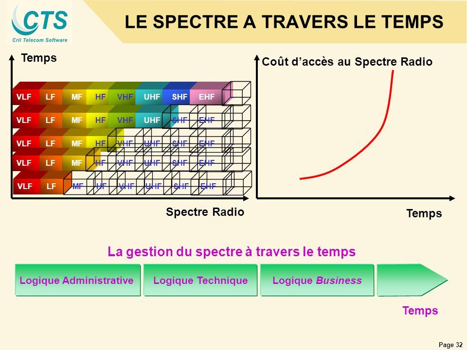 Page 32 LE SPECTRE A TRAVERS LE TEMPS Spectre Radio VLFLFMFHFVHFUHFSHFEHF... Temps VLFLFMFHFVHFUHF SHFEHF... VLFLFMFHF VHFUHFSHFEHF... VLFLFMF HFVHFUH