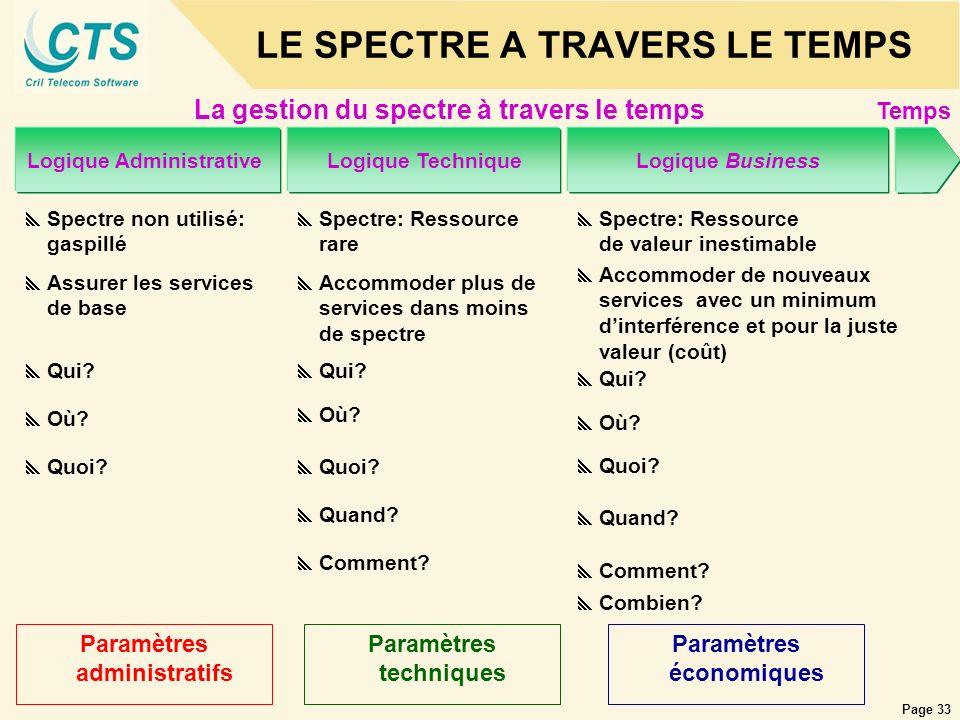 Page 33 LE SPECTRE A TRAVERS LE TEMPS Spectre non utilisé: gaspillé Logique AdministrativeLogique TechniqueLogique Business La gestion du spectre à tr