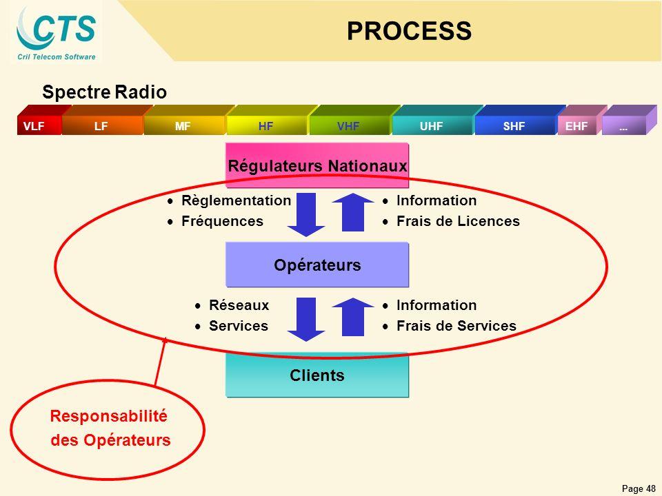 Page 48 PROCESS Spectre Radio Régulateurs Nationaux VLFLFMFHFVHFUHFSHFEHF... Clients Opérateurs Règlementation Fréquences Information Frais de Licence