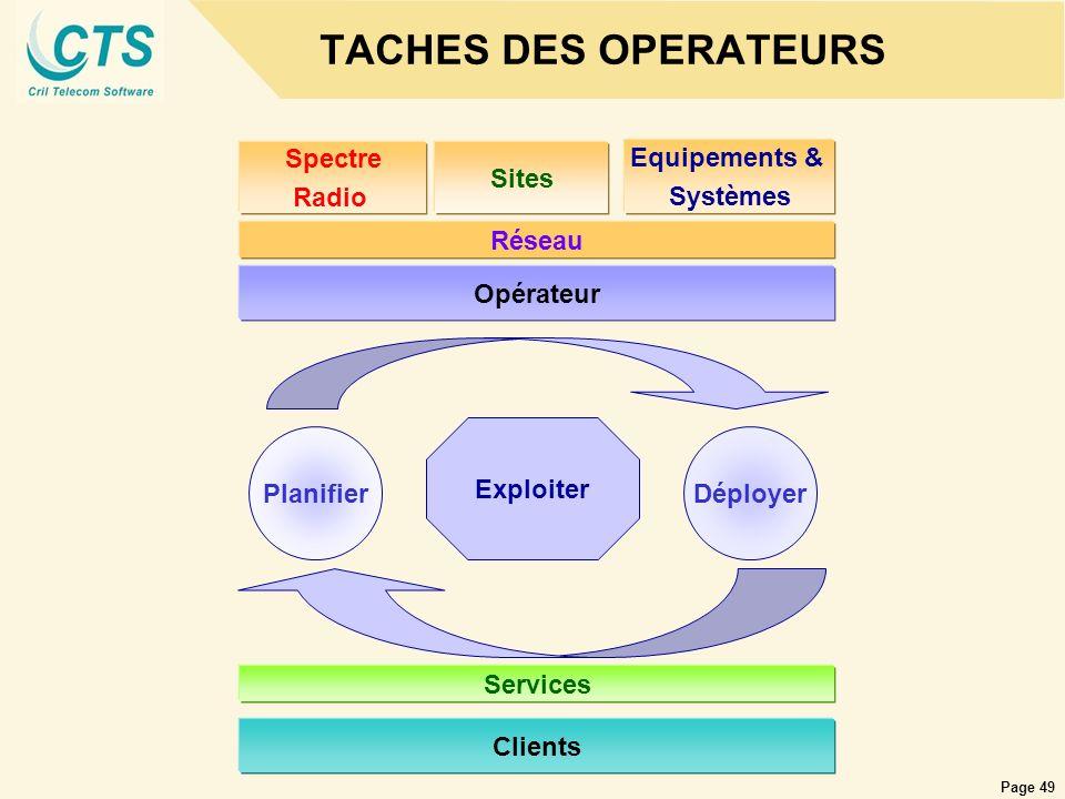 Page 49 TACHES DES OPERATEURS Clients Opérateur Spectre Radio Sites Equipements & Systèmes Réseau Exploiter PlanifierDéployer Services