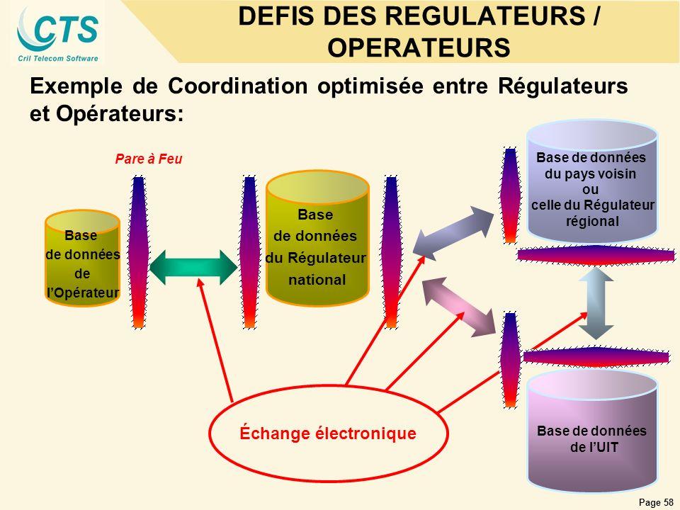 Page 58 Exemple de Coordination optimisée entre Régulateurs et Opérateurs: Échange électronique Pare à Feu Base de données de lOpérateur Base de donné
