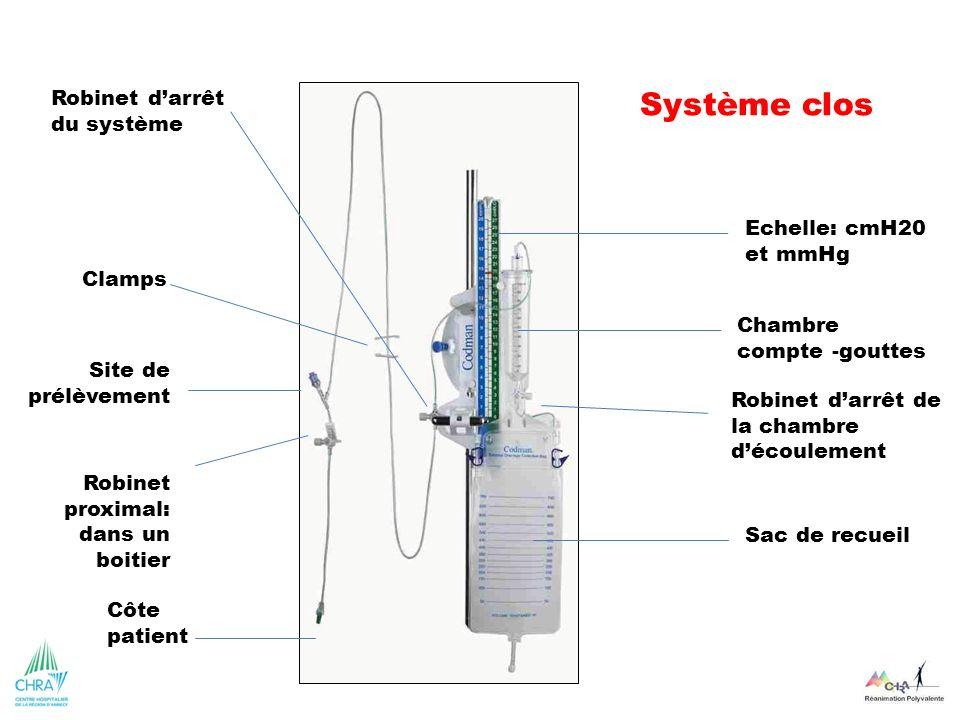 Système clos Sac de recueil Chambre compte -gouttes Echelle: cmH20 et mmHg Robinet proximal: dans un boitier Site de prélèvement Clamps Côte patient R