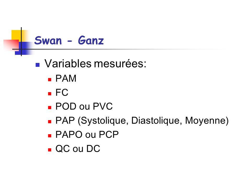 Swan - Ganz Variables mesurées: PAM FC POD ou PVC PAP (Systolique, Diastolique, Moyenne) PAPO ou PCP QC ou DC