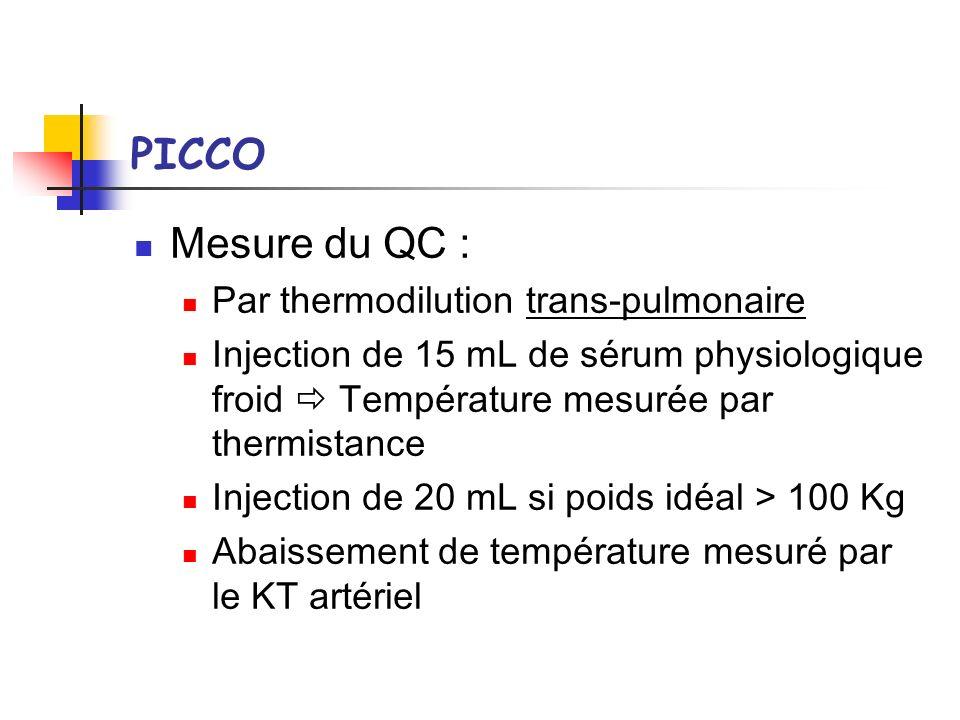 PICCO Mesure du QC : Par thermodilution trans-pulmonaire Injection de 15 mL de sérum physiologique froid Température mesurée par thermistance Injectio
