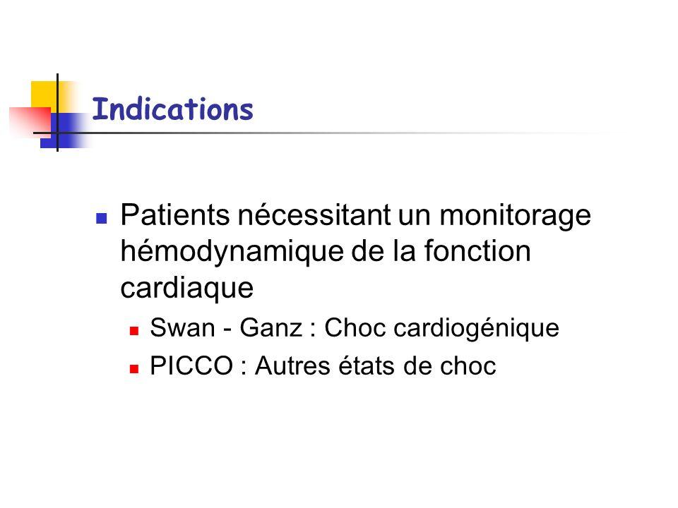 Indications Patients nécessitant un monitorage hémodynamique de la fonction cardiaque Swan - Ganz : Choc cardiogénique PICCO : Autres états de choc