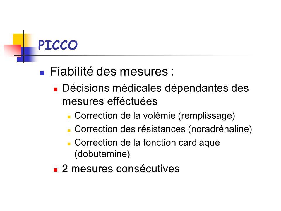 PICCO Fiabilité des mesures : Décisions médicales dépendantes des mesures efféctuées Correction de la volémie (remplissage) Correction des résistances
