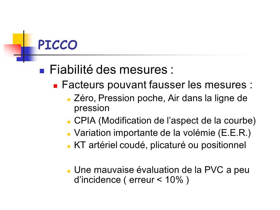 PICCO Fiabilité des mesures : Facteurs pouvant fausser les mesures : Zéro, Pression poche, Air dans la ligne de pression CPIA (Modification de laspect