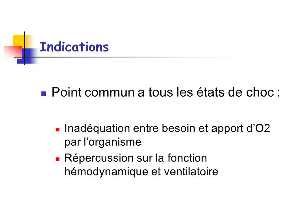 Indications Point commun a tous les états de choc : Inadéquation entre besoin et apport dO2 par lorganisme Répercussion sur la fonction hémodynamique