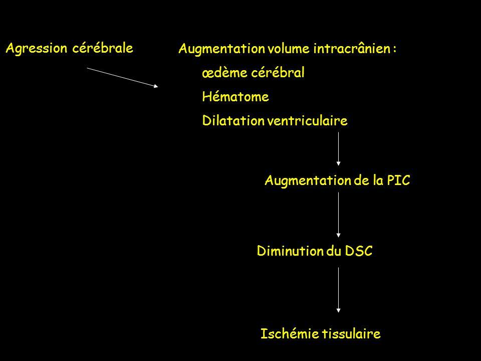 Agression cérébrale Augmentation volume intracrânien : œdème cérébral Hématome Dilatation ventriculaire Augmentation de la PIC Diminution du DSC Isché