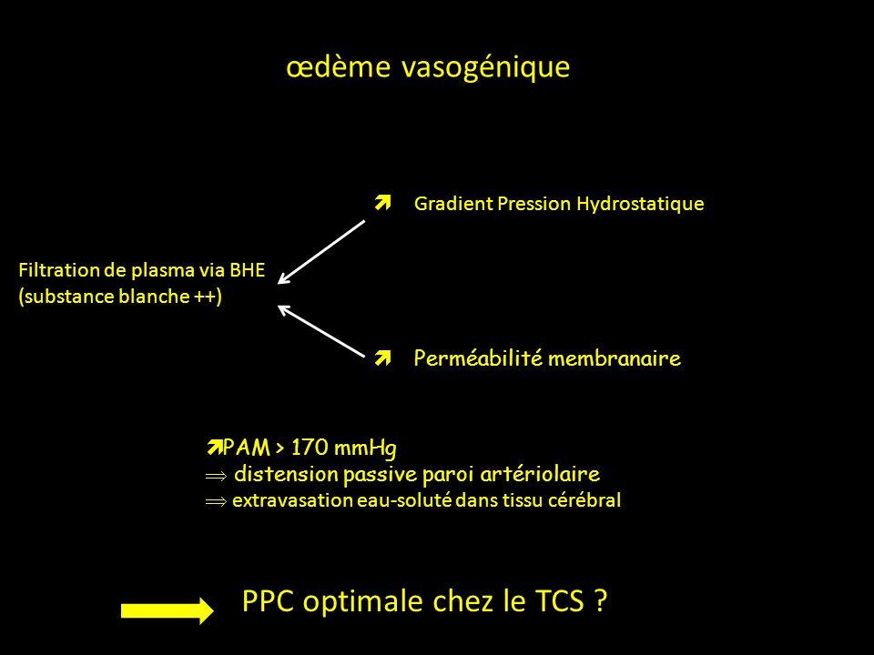 Filtration de plasma via BHE (substance blanche ++) Gradient Pression Hydrostatique Perméabilité membranaire œdème vasogénique PAM > 170 mmHg distensi