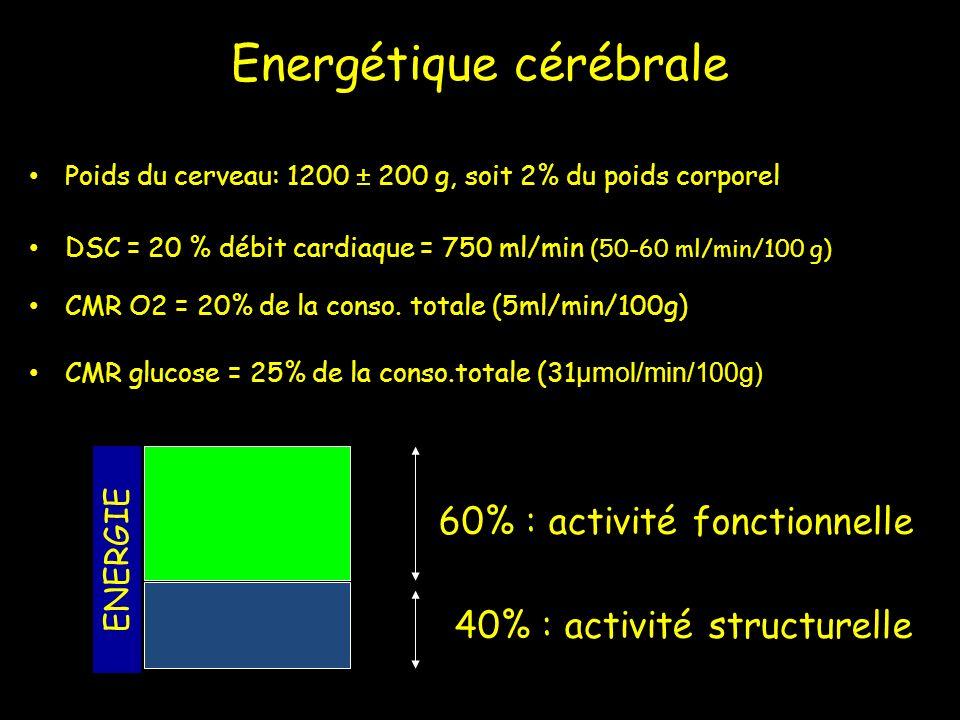 Energétique cérébrale Poids du cerveau: 1200 ± 200 g, soit 2% du poids corporel DSC = 20 % débit cardiaque = 750 ml/min (50-60 ml/min/100 g) CMR O2 =