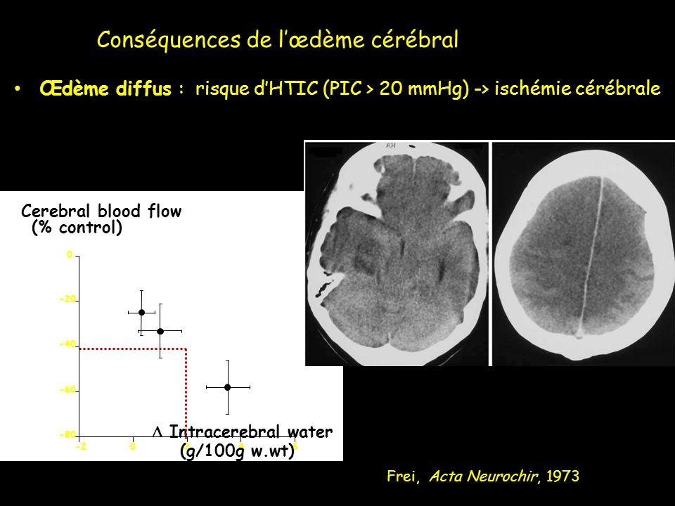 Œdème diffus : risque dHTIC (PIC > 20 mmHg) -> ischémie cérébrale Frei, Acta Neurochir, 1973 -80 -60 -40 -20 0 -2024 Cerebral blood flow (% control) 6