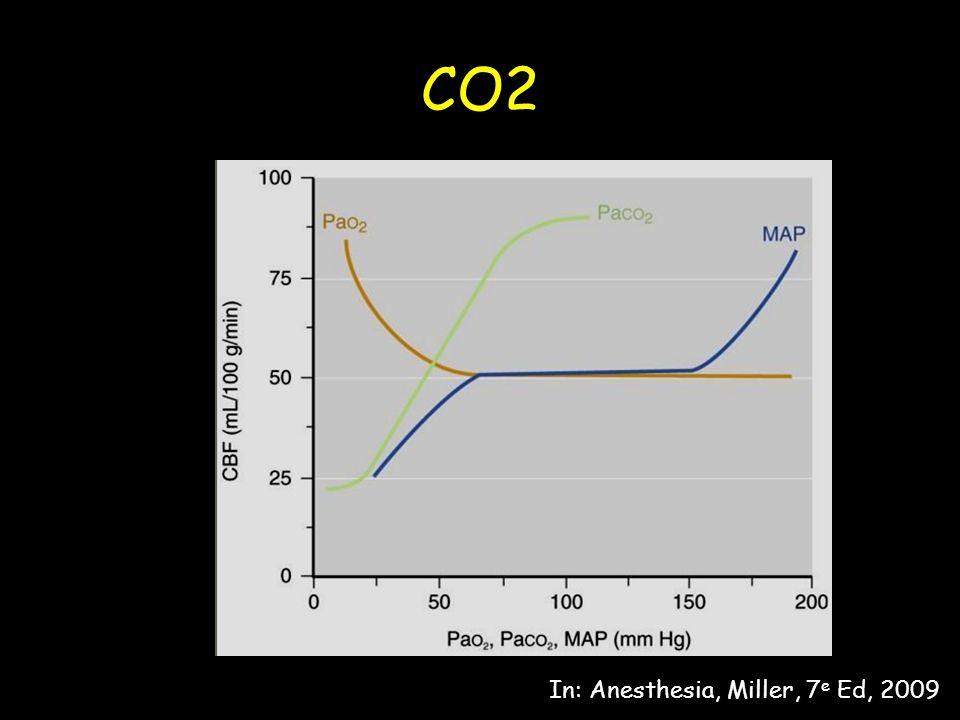 CO2 In: Anesthesia, Miller, 7 e Ed, 2009