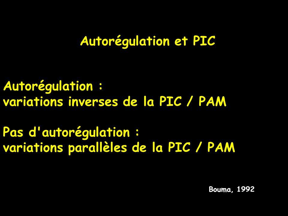 Autorégulation et PIC Bouma, 1992 Autorégulation : variations inverses de la PIC / PAM Pas d'autorégulation : variations parallèles de la PIC / PAM