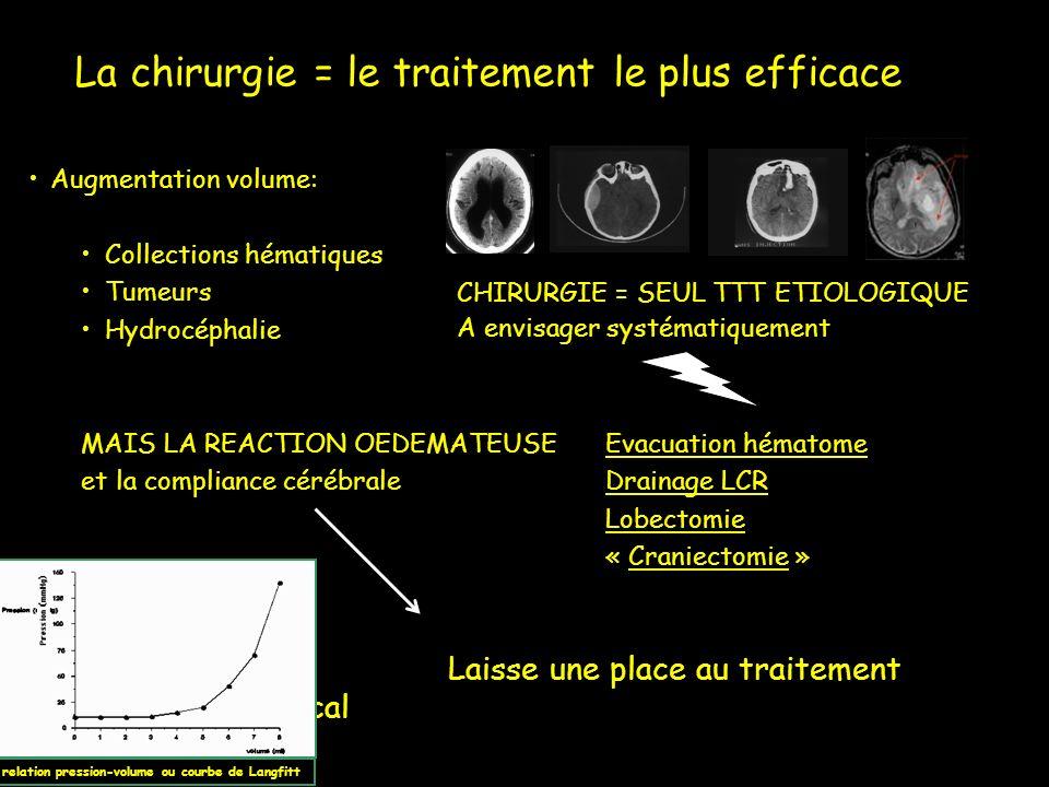 Augmentation volume: Collections hématiques Tumeurs Hydrocéphalie MAIS LA REACTION OEDEMATEUSE Evacuation hématome et la compliance cérébraleDrainage
