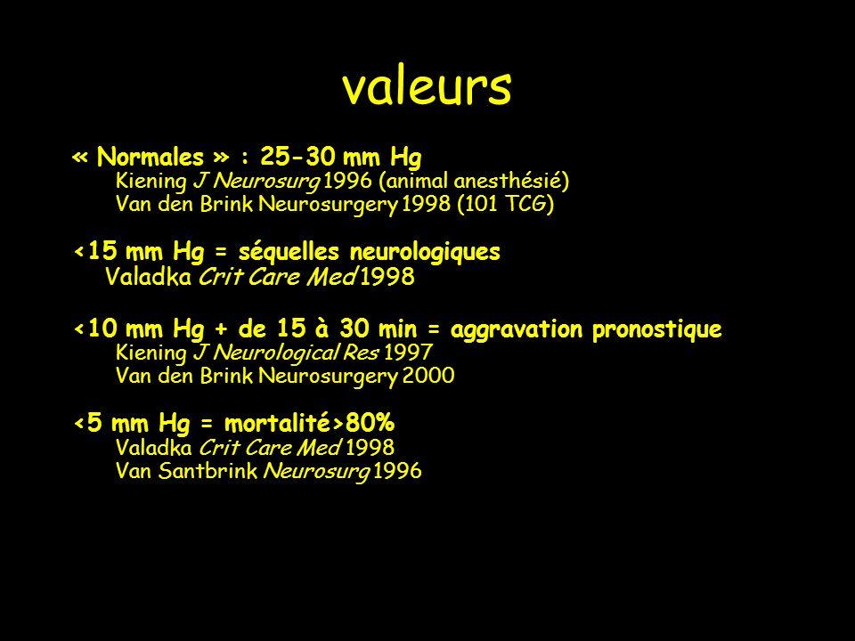 valeurs « Normales » : 25-30 mm Hg Kiening J Neurosurg 1996 (animal anesthésié) Van den Brink Neurosurgery 1998 (101 TCG) <15 mm Hg = séquelles neurol