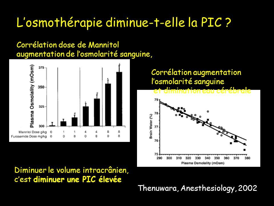 Thenuwara, Anesthesiology, 2002 Corrélation augmentation losmolarité sanguine et diminution eau cérébrale Corrélation dose de Mannitol augmentation de