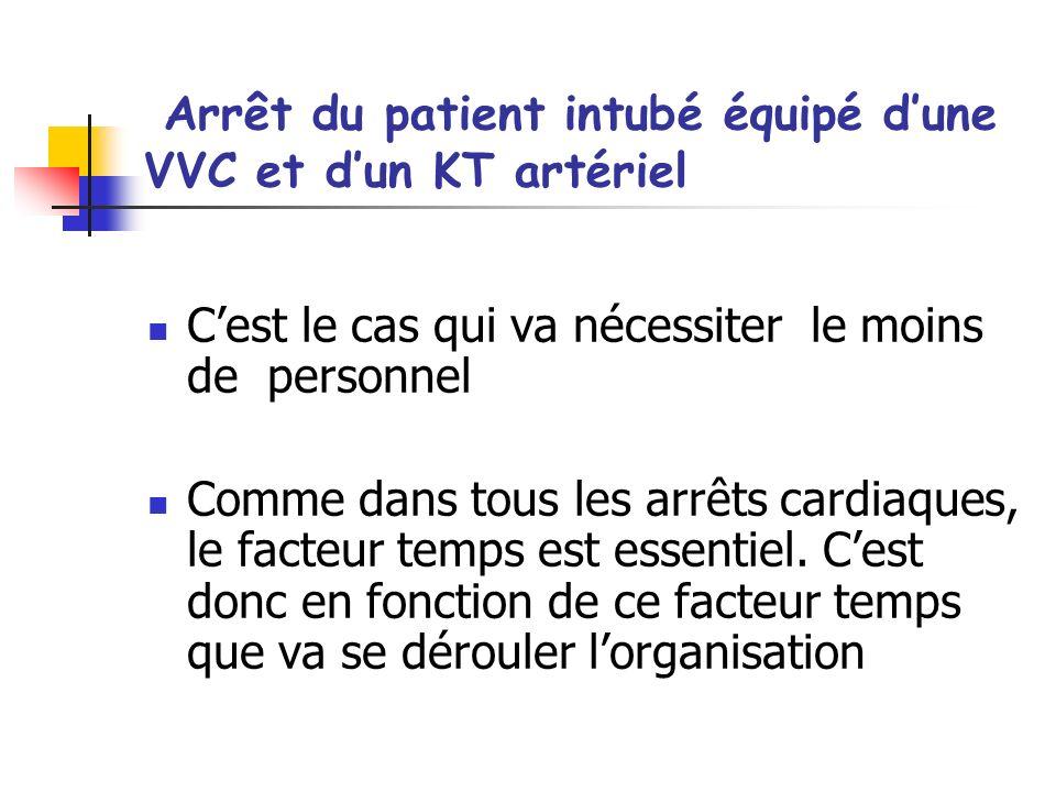 Arrêt du patient intubé équipé dune VVC et dun KT artériel Cest le cas qui va nécessiter le moins de personnel Comme dans tous les arrêts cardiaques,