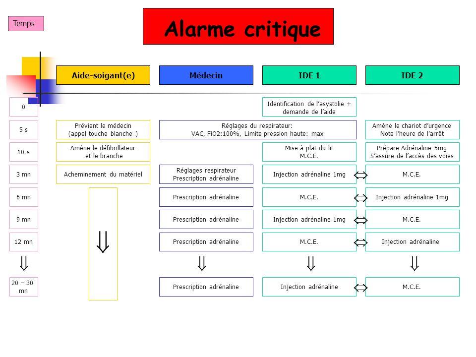 Alarme critique Temps IDE 1IDE 2MédecinAide-soigant(e) Identification de lasystolie + demande de laide 5 s 0 Amène le chariot durgence Note lheure de
