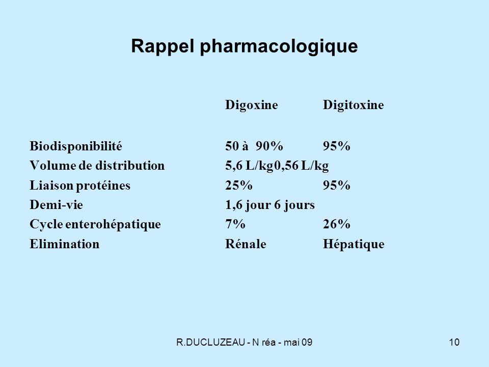 R.DUCLUZEAU - N réa - mai 0911 Pharmacocinétique Il existe un cycle enterohépatique plus important pour la digitoxine Divers facteurs peuvent accroître le risque de toxicité : linsuffisance rénale, lhypothyroïdie, lhypokaliémie, l hypomagnésémie, l hypercalcémie, les maladies cardiaques sévères,le cœur pulmonaire chronique, lalcalose, La digoxine est inactivée par une bactérie intestinale (eubacterium lentum) chez 10-15% de la population.