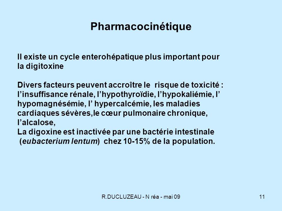 R.DUCLUZEAU - N réa - mai 0912 Biodisponibilité antiacides, laxatifs, hyperacidité gastrique, antibiotiques, eubacterium lentum formes encapsulées antibiotiques : érythrocine, tétracycline oméprazole Distribution insuffisance rénale hyperkaliémie, âge avancé hypothyroïdie, amiodarone hypokaliémie, hyperthyroïdie, grossesse